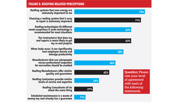 Survey Sheds Light On Commercial Building Owners 2014 08