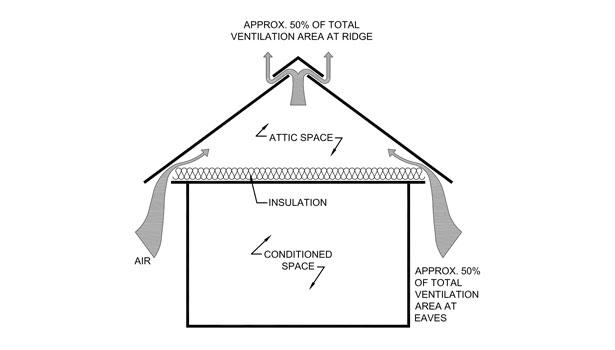 ventilation short circuiting  how short circuiting happens