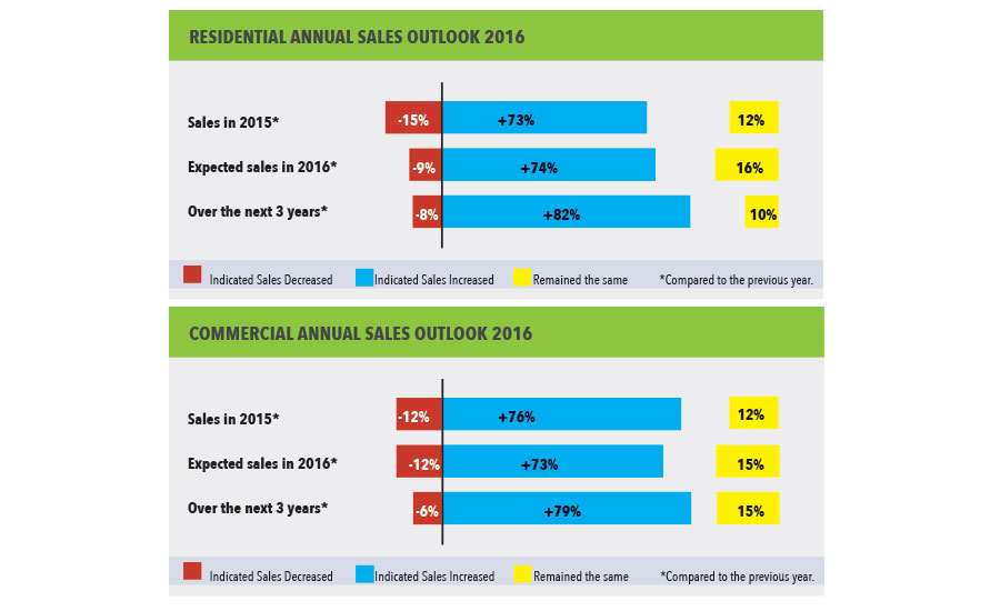 State Of The Industry Report And Survey 2016 2016 02 03