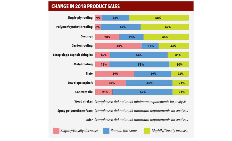 2018 Commercial Roofing Trends: Still Rolling | 2018-12-05