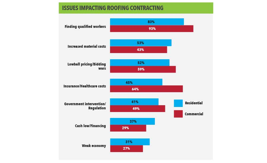 Issues Impacting Roofing Contracting
