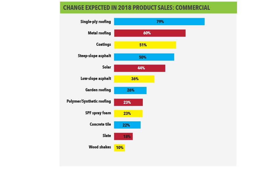 Change Expected in 2018 Product Sales: Commercial