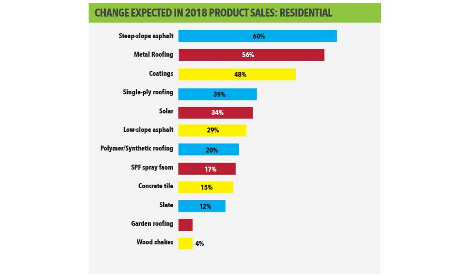 Change Expected in 2018 Product Sales: Residential