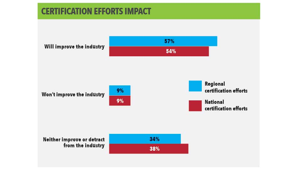 Certification Efforts Impact