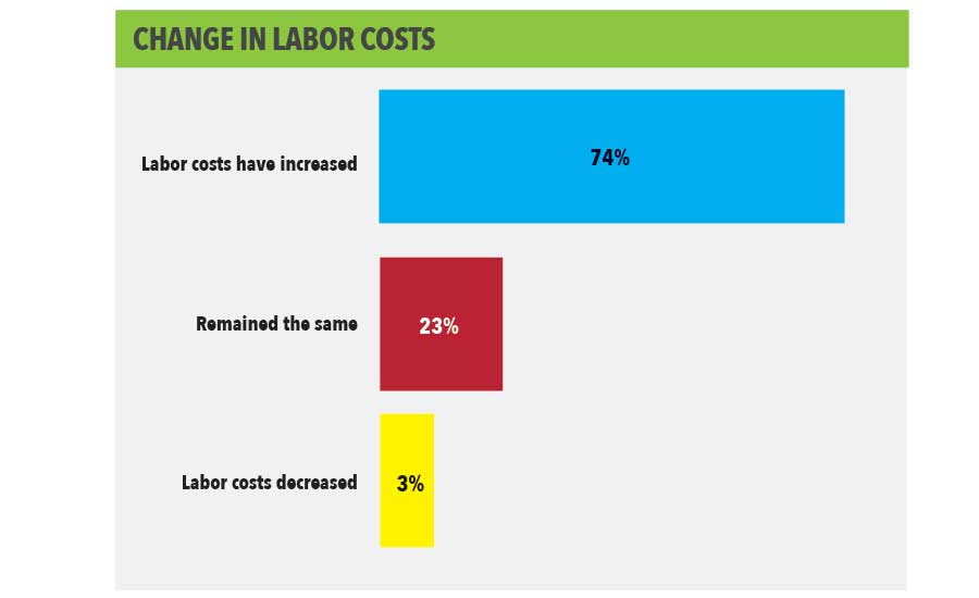 Change in Labor Costs