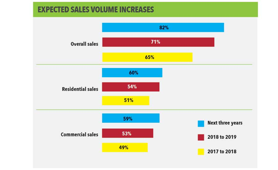 Expected Sales Volume Increases
