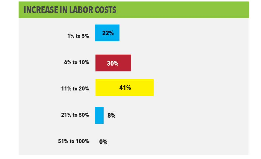 Increase in Labor Costs