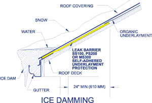 Under Roof Coverings By Strong Winds Or Ice Dams In Gutters These Membranes Stop The Water From Penetrating To Deck Preventing Damage